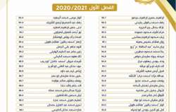 Palestine Polytechnic University (PPU) - لوحة شرف عميد الكلية للفصل الاول 2020/2021
